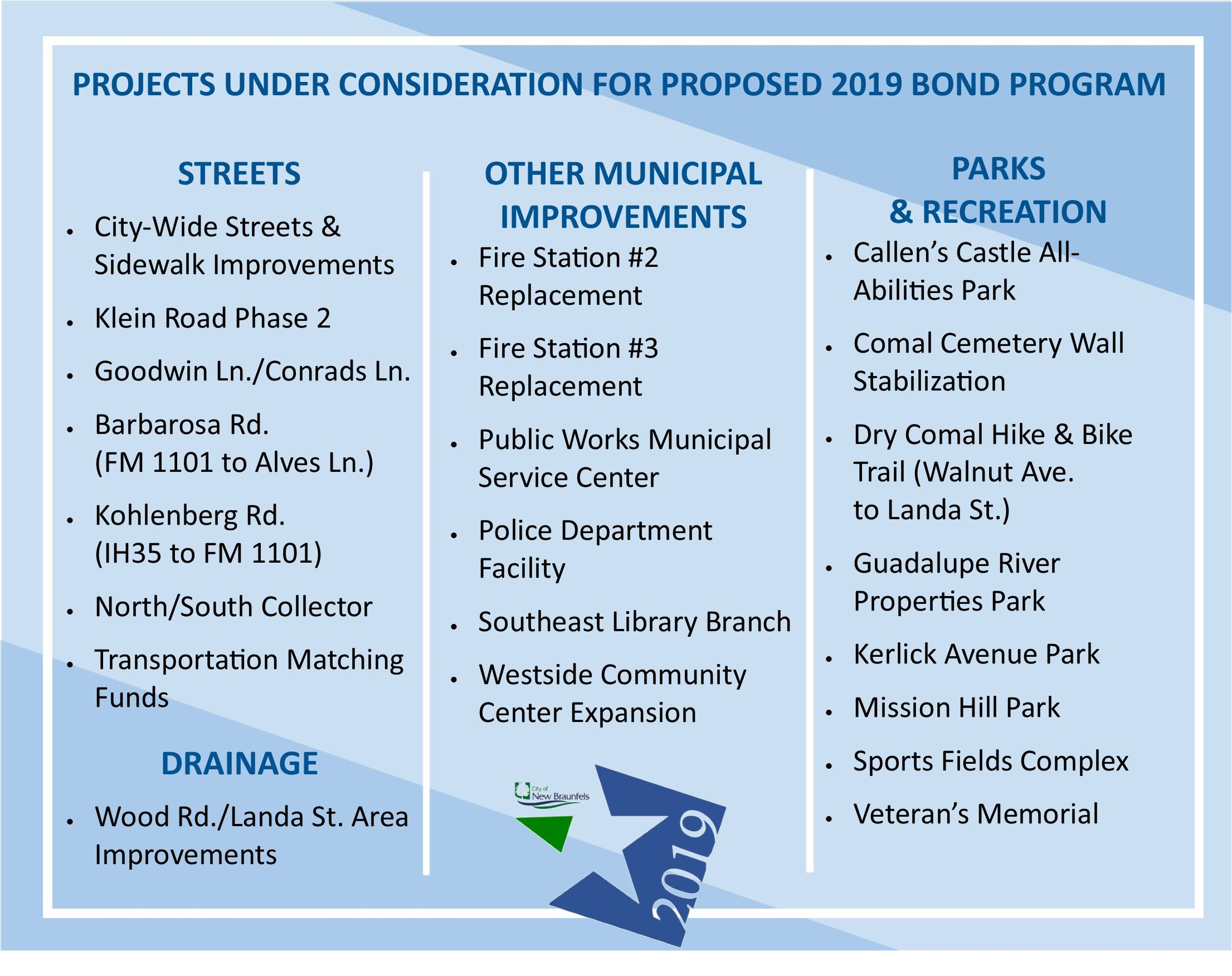 Projects Under Consideration for Proposed 2019 Bond Program