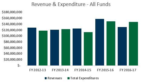 Total Revenues and Expenditures Graph