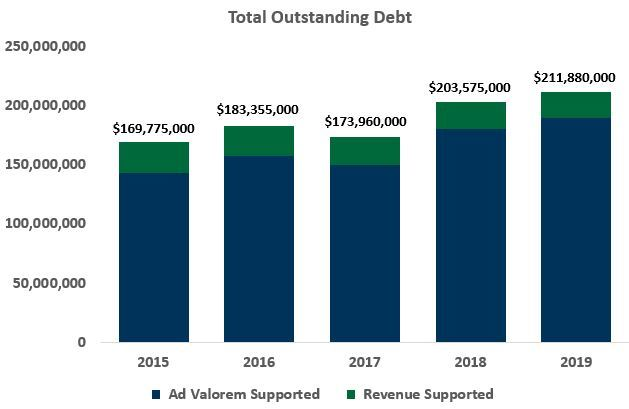 Outstanding Debt split