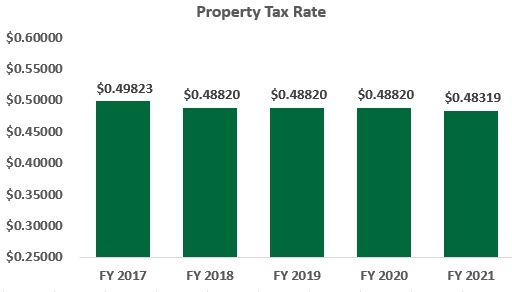 Prop tax rate